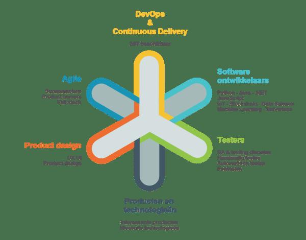 tukkerconnection   DevOps en Continuous Delivery